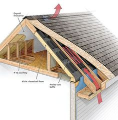 Understand when to vent your roof, when not to, and how to execute each approach successfully
