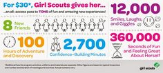 95% of parents agree that Girl Scouts has been a positive activity for their daughter. What a great sentiment to share with potential members! #GirlScoutsRule