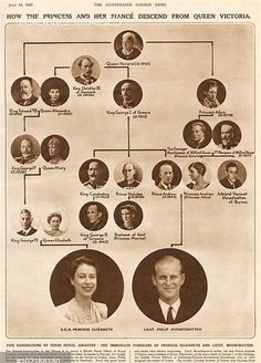Family tree showing how Queen Elizabeth II and Prince Philip, Duke . British Royal Family Tree, Royal Family History, Greek Royal Family, Royal Family Trees, Royal Family Pictures, British Royal Families, British History, Windsor Family Tree, Queen Elizabeth Family Tree