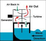 Tidal Power - Wave Energy