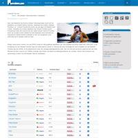 ProviderLijst - Overzicht met alle Mobiele Telefoonproviders - Telefoon Provider…