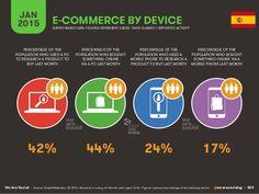 Se usa el internet para comprar, pero se usa el internet más para los medio sociales.
