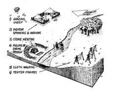 burnt mounds ireland - Google Search