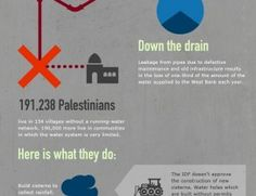 Water in Palestine