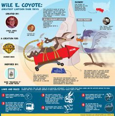 Wile E. Coyote, my favorite Looney Tunes character by a wide margin.