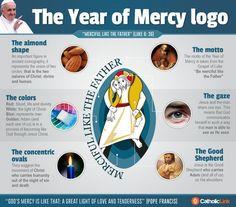 The Year of Mercy logo explained Religion Catolica, Catholic Religion, Corporal Works Of Mercy, Dynamic Catholic, Year Of Mercy, Faith Crafts, Gospel Of Luke, Spiritual Words, Divine Mercy