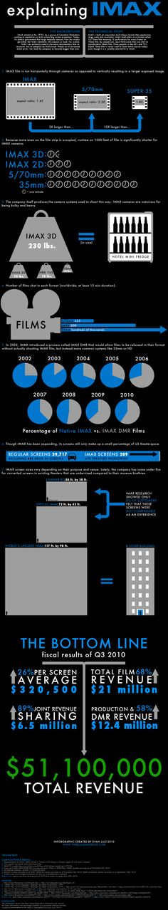 Thanks to entendreproductions.com for this pin explaining IMAX tech