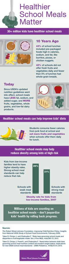 Students consume fewer calories from junk food at school and eat more fruits and vegetables when schools offer them daily for lunch.