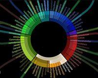 Webdesigner Depot » Blog Archive » 50 Great Examples of Data Visualization