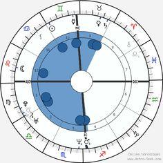Fullsize Free Astrology Birth Chart, Free Birth Chart, Online Calculator, Horoscope, Horoscopes