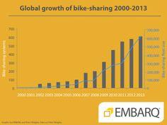 Bike sharing increases across the globe.