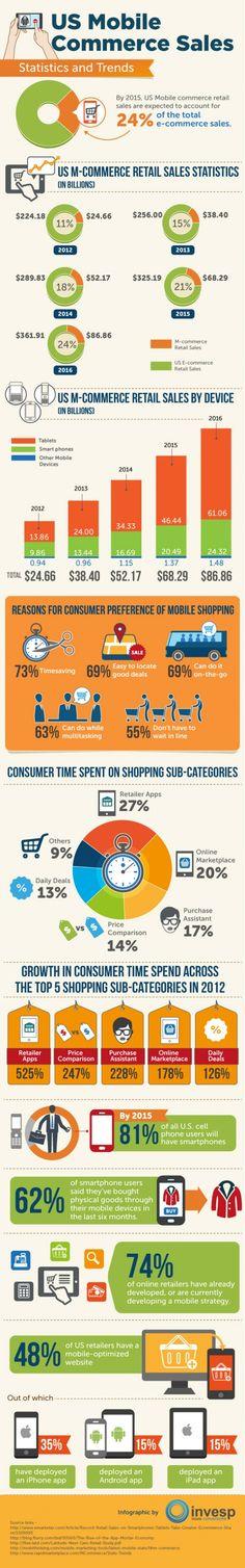 [Infografik] Mobile Shopping Trends: On-the-Go oder auf dem Sofa? | mobile zeitgeist