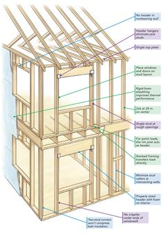 Advanced framing, or OVE (optimum value engineering) system Wood Frame House, Steel Frame House, Pallet Stairs, Balloon Frame, Building An Addition, Barn Door Designs, Wood Frame Construction, Home Fix, Timber House