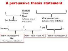 research thesis statement outline template,formula - Google Search ...