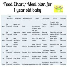 Sample Menu For The One To Three Year Old And Four To Five Year
