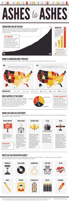 Cremation Is More Popular Than Ever, And Here's Why (INFOGRAPHIC) #genealogy
