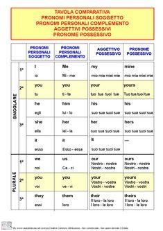 Tavola comparativa pronomi e aggettivi