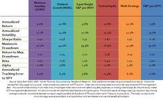 Minimum Volatility
