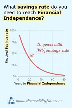 There is one figure above all others that control your path to financial independence.  What savings rate do you need to reach your goal?