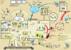 Une cartographie des usages de la future médiathèque par Benjamin Vesse