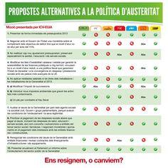 Ens resignem o canviem? Propostes alternatives a la política d'austeritat (11/04/2013)