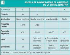 Escala de Downes-Wood de gravedad de la crisis asmática