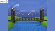 In this demonstration, we look at the structure, principle, operation and design of a suspension bridge with examples and its working principles Engineering Subjects, Suspension Bridge, Media Images, To Go, University, Learning, Campaign, Medium, Blog