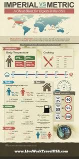 Image result for measurement units infographic