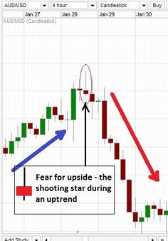 shooting star candle at the end of uptrend on a real Forex chart.