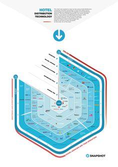 Hotel Distribution Technology Chart