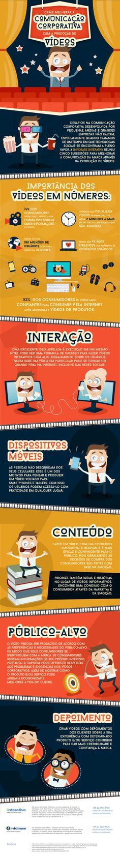 infografico-producao-videos...76% dos consumidores dizem que o vídeo é a sua forma preferida de saber informações da marca.