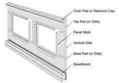 Remember to first put 1 x 4 at base under base rail (stile) and behind baseboard on board and batten wall.