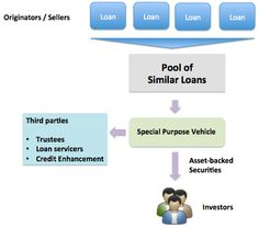Overview of Asset-backed Securities