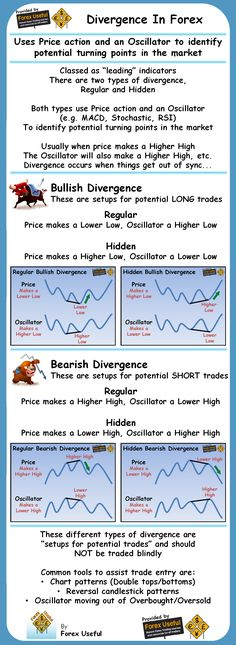 Divergence In Forex Infographic