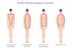 Morphologie Homme Plus