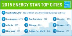DC, LA, Atlanta, NYC, and San Fran top EPA's list of cities w/ the most ENERGY STAR buildings! http://1.usa.gov/1GBLsNS
