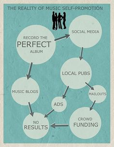 Self-promotion in the music industry is a topic that has been explored extensively over the past 2...