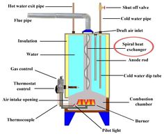 Rocket Stove Hot Water Heater for Outdoor Wood Fired Hot Tub (rocket stoves forum at permies)