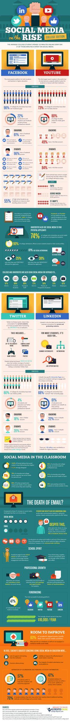 #SocialMedia on the Rise #College Edition  http://weathertightroofinginc.com