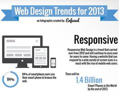#2. 2013 Web Design Trends #Infographic. Enfuzed's 10 Most Popular Articles of 2013. #webdesign