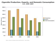 17 best charts images on pinterest bar chart bar graphs and bar bar chart example cigarette production and exports ccuart Choice Image