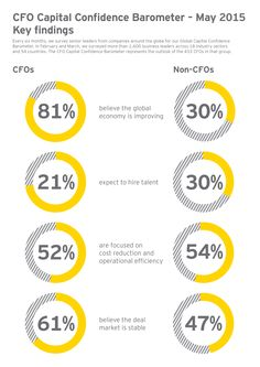 In the #EY May 2015 CFO Capital Confidence Barometer, more than 400 CFOs indicated a significant rise in optimism in the economy. However, they are relatively guarded in their outlook on M&A. Click the image to read what else CFOs told us.