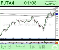 FORJA TAURUS - FJTA4 - 01/08/2012 #FJTA4 #analises #bovespa
