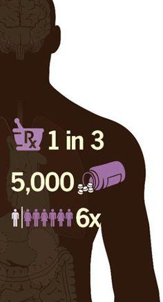 CDC Vital Signs - Prescription Painkiller Overdoses