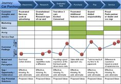 Image from http://www.interactionsgroup.com/wp-content/uploads/2012/09/customer-journey-map.jpg.