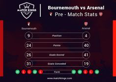 Can Arsenal make it 3 wins in a row against a stubborn AFC Bournemouth side? Watch tonight! #MatchKhelo #pl #fpl #fantasysoccer #soccer #fantasyfootball #football #fantasysports #sports #fplindia #fantasyfootballindia #sportsgames #gamers #stats #fantasy #afcb #afc #arsenal #gunners #COYG #BOUARS