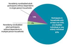 87 percent of households using food stamps have a child, elderly person or disabled person in the home, all groups of people often in need.