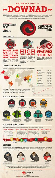 Check out the Infographic: Malware Profile: DOWNAD a.k.a. Conficker