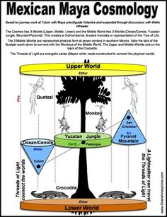 Mexican Maya Cosmology - Tree of life San Salvador, Wheel Of Life, Medicine Wheel, Oceans Of The World, World Religions, Magick, Wicca, Pagan, Gods And Goddesses