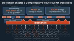 Blockchain in IBM Global Financing